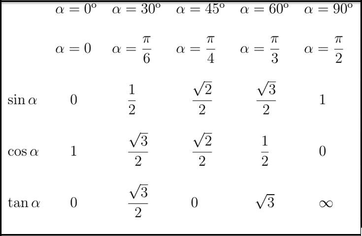descargar tabla de razones trigonometricas de todos los ángulos notables sen cos tan 30 45 60 90