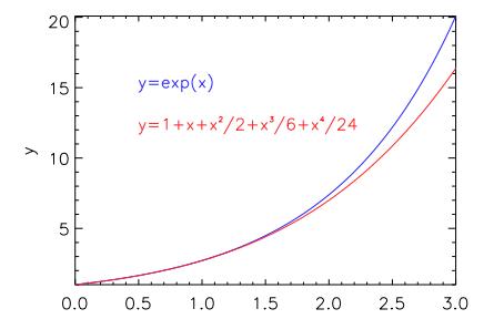 Teorema de Taylor ejercicios y ejemplos resueltos