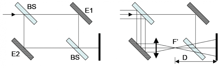 Interferometro de Mach Zehnder Optica