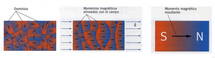 Materiales ferromagneticos que son