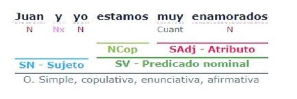 Análisis sintáctico - Solucionario y ejercicios gratis de sintaxis 2