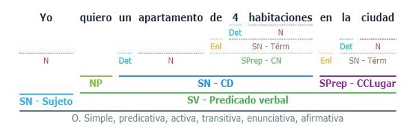 Análisis sintáctico - Solucionario y ejercicios gratis de sintaxis 5